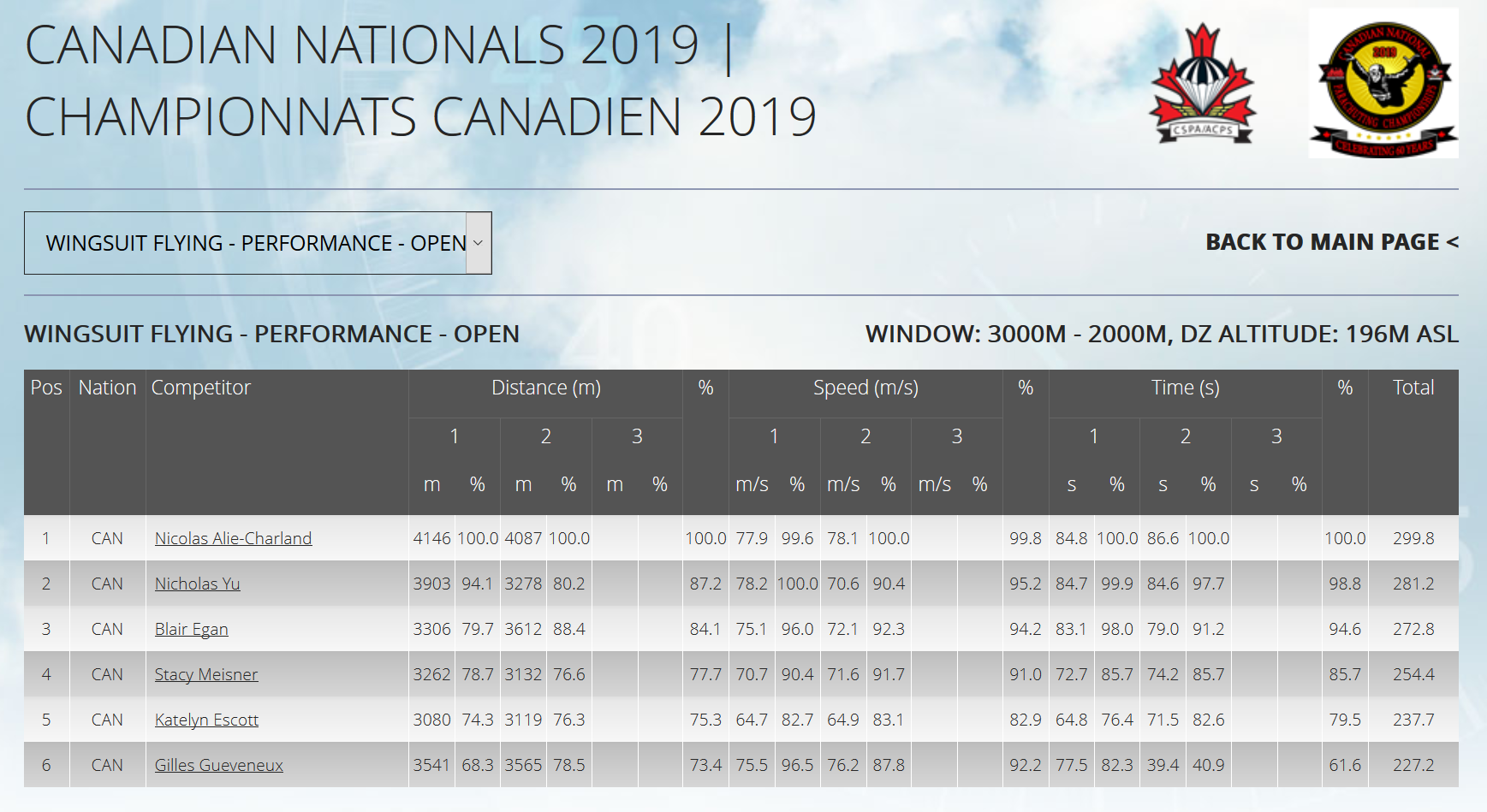 InTime-Scoring-Canadian-Nationals-2019-_-Championnats-Canadien-2019